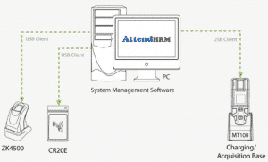 MT100-Mobile-Time-and-Attendance-Reader-connections