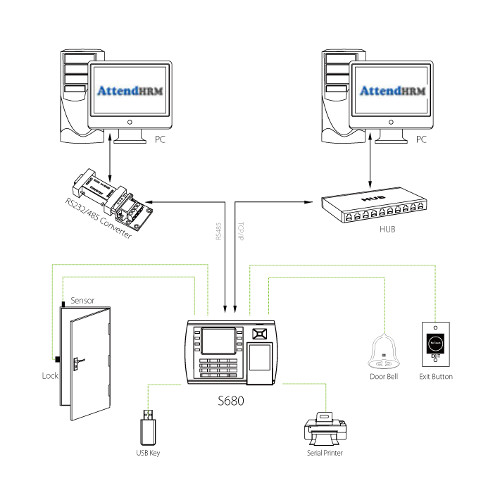 S680 - RFID Time and Attendance Terminal