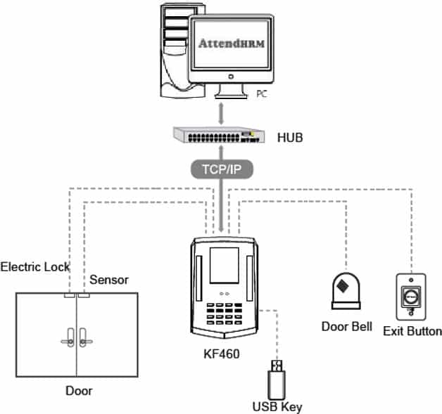 KF460 - Bio-metric Face Recognition Device with RFID Card Option