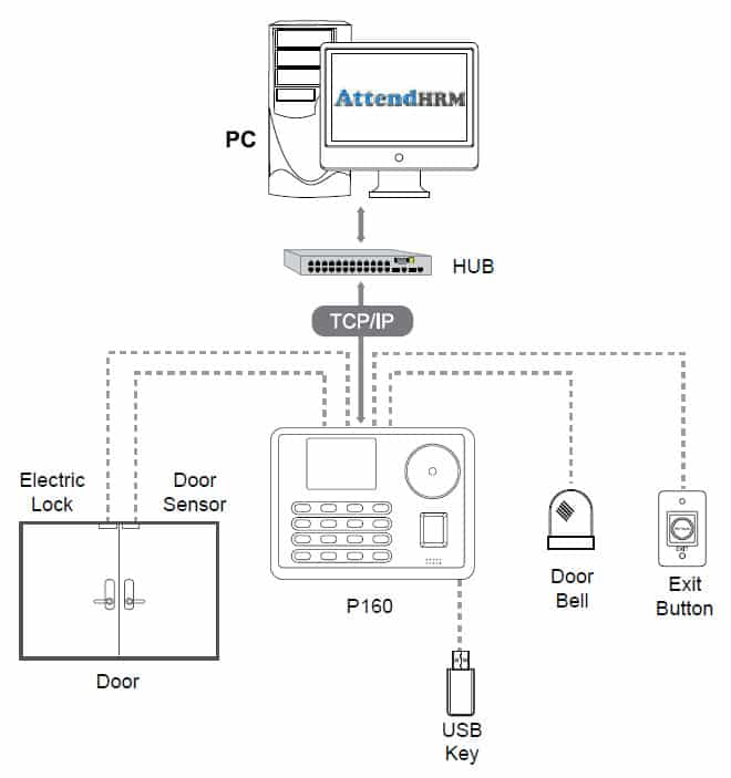 P160 - Palm Recognition, Multi-Biometric Time Attendance Terminal with Access Control