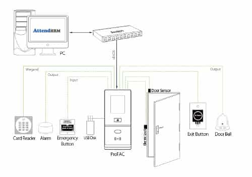 ProFAC - Face and RFID Access Control Terminal