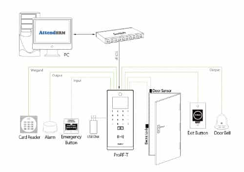 ProRF-T RFID Access Control Terminal