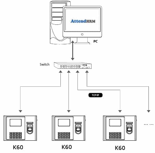 K60 Fingerprint Time & Attendance and Access Control Terminal with 3G/4G Module