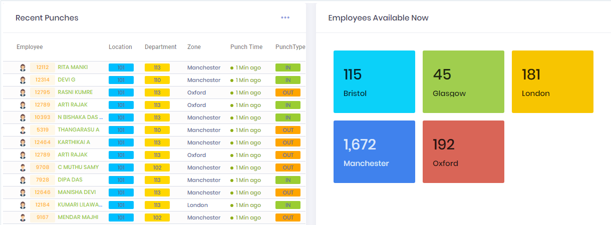 Attendance software Manufacturing Industry analytic report